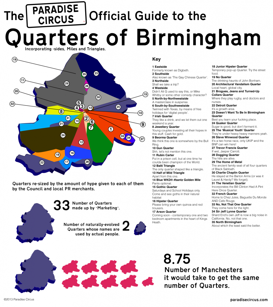 The Paradise Circus Official Guide to the Quarters of Birmingham Infographic