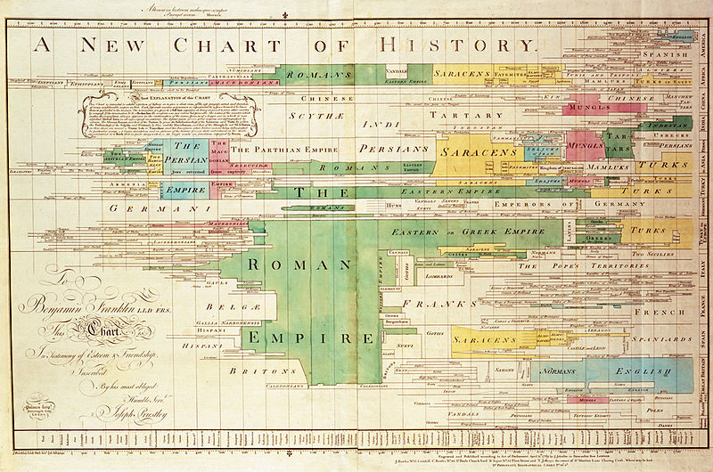 800px-A_New_Chart_of_History_color